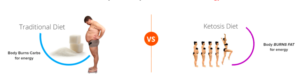 traditional diet vs keto